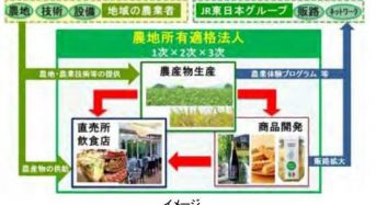 JR東日本「地域再発見プロジェクト」で仙台市に農業会社などを設立