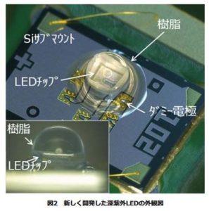 理研、水銀ランプに迫る殺菌用の高効率深紫外LEDを実現。農業や医療などの殺菌・浄水に応用期待