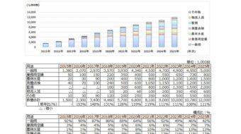 スカイウィングス、ドローン世界市場を調査。出荷台数が2020年には680万台と倍増見通し