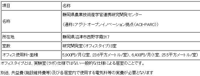 静岡県「アグリ・オープンイノベーション拠点」への入居企業を募集