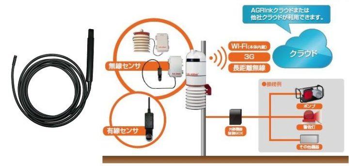 イーソル、スマートアグリ市場向けIoT環境センシングソリューションに高精度防水温度センサを追加