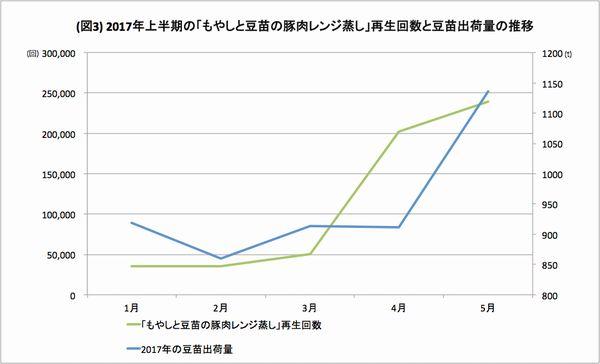日本最大のレシピ動画サービス「クラシル」 豆苗の出荷量が前年比160%に