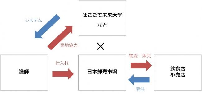 日本卸売市場、漁場・漁獲予測に人工知能(AI)・IoTで分析