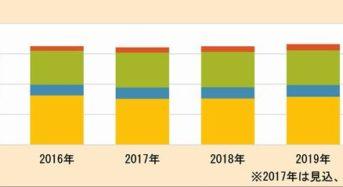 富士経済、生産から販売までのフードバリューチェーン関連市場を調査