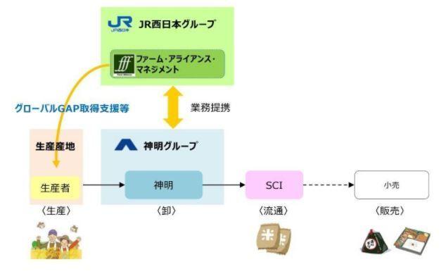 JR西日本と神明など、国産米の長期的な調達に向けた取り組みを開始