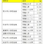 ビオ・マーケット、京阪神エリアの学校給食に有機野菜の導入を推進