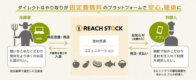 USEN、料理人に特化した産直プラットフォーム「REACH STOCK」をリリース
