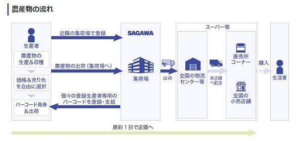 農業総研と佐川急便、農産物流通のプラットフォームを構築
