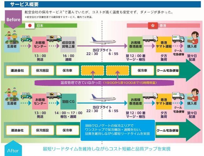 Oisix香港、ヤマトの定温航空輸送サービスを導入。廃棄ロスや輸送コストの削減を実現