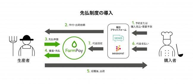 プラネット・テーブル、農業×フィンテックサービス『FarmPay(ファームペイ)』β版をリリース