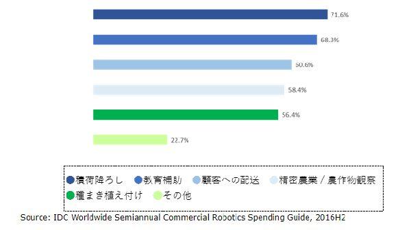 世界ロボティクス関連市場、2021年には2,307億ドルへ拡大。農業分野にも徐々に普及