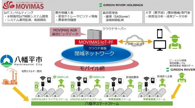 グリーンリバーHD、MOVIMASは岩手県・八幡平市と提携。耕作放棄ハウスの再生事業に着手