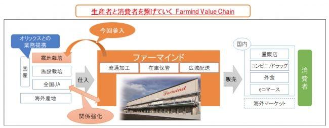 ファーマインド、日本最大の野菜露地生産事業会社を経営統合。作付面積800haを管理
