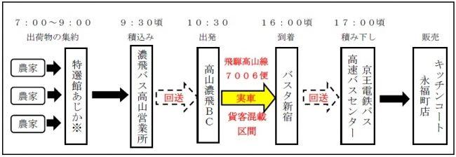 """京王電鉄、高速バス路線を活用した""""貨客混載""""による飛騨高山の農産物の販路拡大事業を開始"""