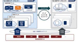 NEC、全国のJAを支えるクラウドとハウジングのシステム基盤を構築