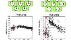 大阪府立大とJST、植物体内時計の柔軟な環境適応能力を解明。植物工場など精密制御技術の開発に寄与