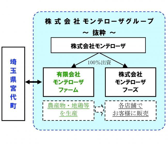 外食大手のモンテローザ、埼玉県(宮代町)にて水菜・リーフレタスの生産開始