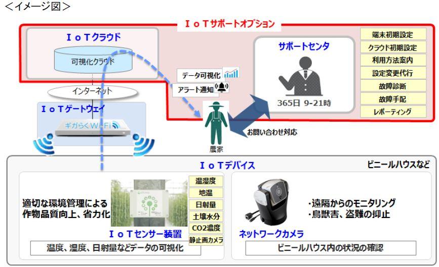 NTT東日本、フルサポートの農業向けIoTパッケージを提供開始