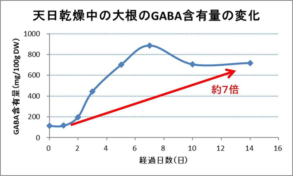 GABA高含有の宮崎県産干したくあん、ヒト試験で血圧低下作用を確認