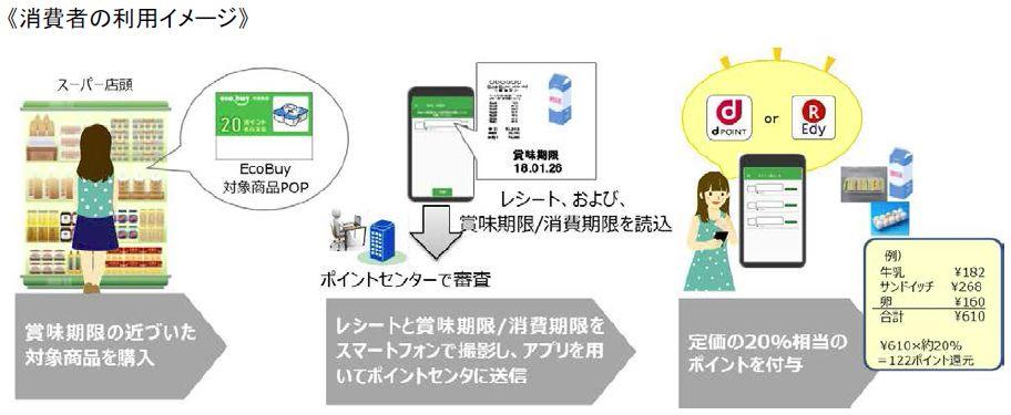 NTTドコモ、アプリで食品ロスを削減する実証実験を開始
