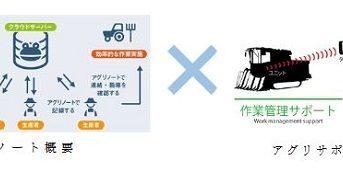 井関農機とウォーターセル、作業・機械管理システムと農業ICTツールで連携