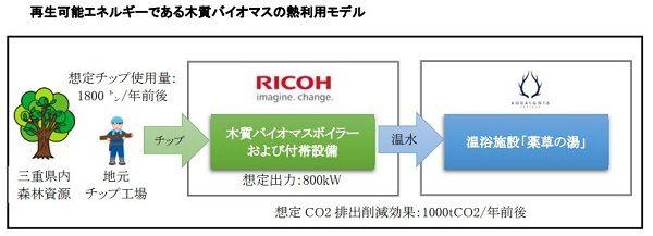 リコー、木質バイオマス活用の温浴施設向けエネルギーの供給へ