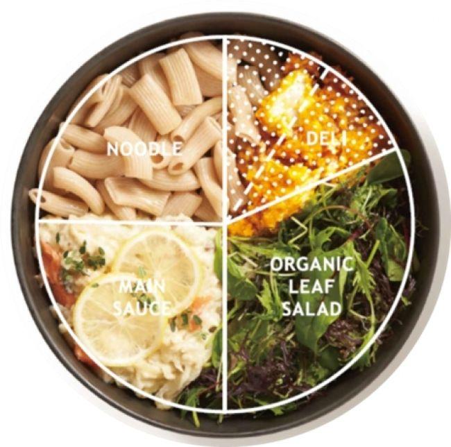 リンガーハット、季節野菜とヌードルをワンボウルで提供。新ブランド「EVERY BOWL エブリボウル」オープン