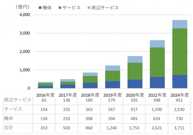 国内ドローン市場は503億円、農業分野が牽引し24年には3,711億円へ