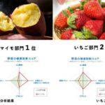 深作農園サツマイモ・イチゴ、野菜栄養価コンテスト最優秀賞へ
