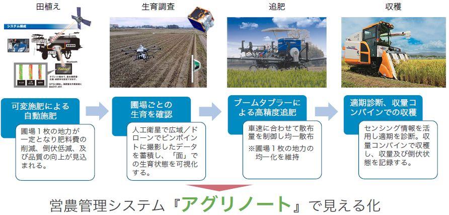 井関農機など4社と新潟市、スマート農機の企業間連携実証プロジェクトを開始