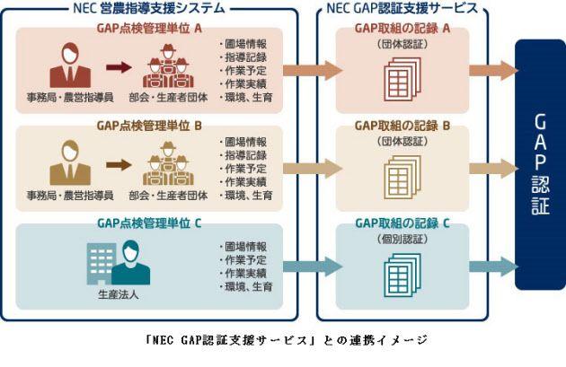 NEC営農指導支援システムの最新版を提供開始。GAP認証支援サービスも追加