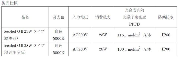 東神電気の植物栽培用LED光源、大阪府立大学・植物工場研究センターに導入