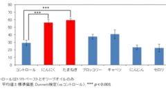 カゴメ・名古屋大学との共同研究。トマトに含まれるリコピンの構造変化に関する新事実を発見