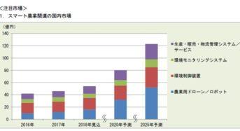 富士経済、植物工場・スマート農業市場を調査。2017年プラント市場は90億円