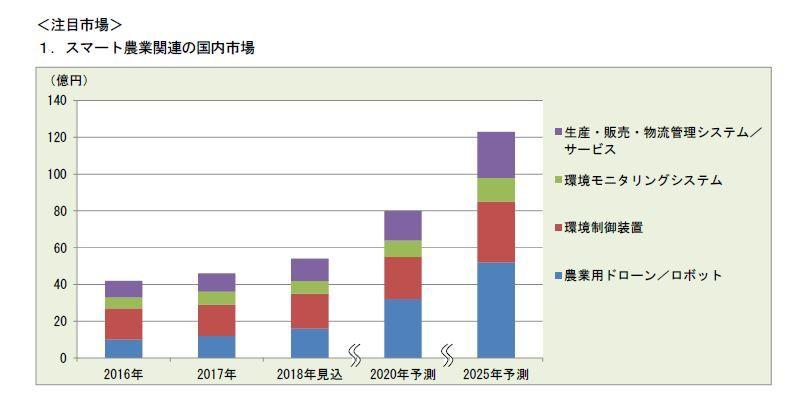 富士経済、スマート農業市場を調査。2017年の市場は46億円・2025年には約3倍へ