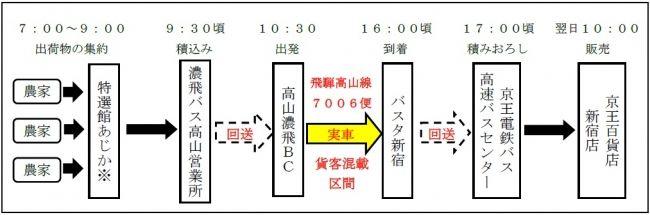 """高速バス路線を活用した""""貨客混載"""" 飛騨高山の農産物の販路に京王百貨店も"""