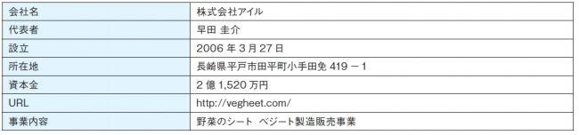 ソニー銀行、投資型クラウドファンディングにて野菜シート事業「ベジート VEGHEET」の取扱い開始