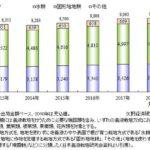 矢野経済研究所、2017年における国内の養液栽培システム市場「約90億円」