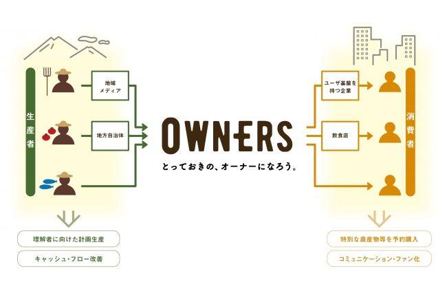 希少農産物の流通は「買う」から「参加する」 時代に。オーナー制度プラットフォーム「OWNERS」がフルリニューアル