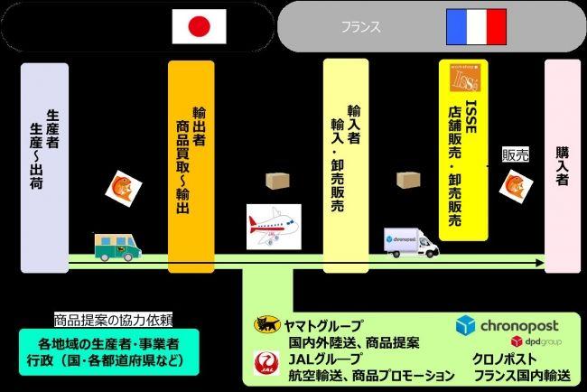 ヤマトグループと日本航空が連携、日本の農水産品をフランスへ輸出支援。アンテナショップも開設