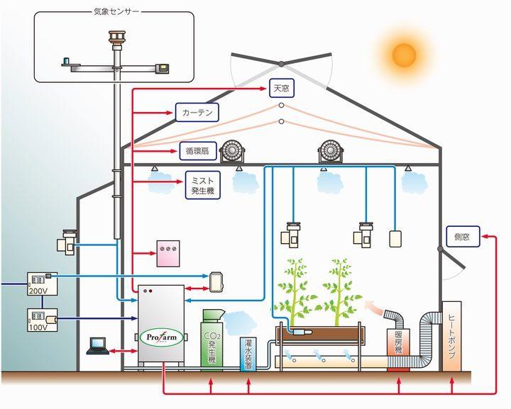 デンソー、植物工場における複合環境制御分野にて、大仙・トヨタネと合弁会社を設立
