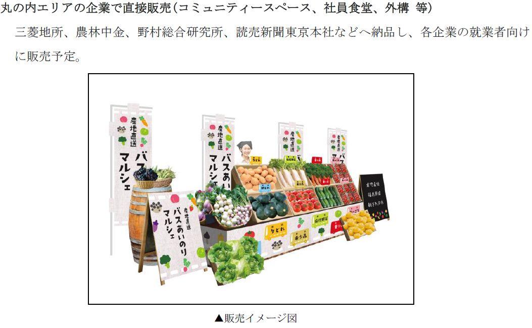 JA全中・農林中金・三菱地所など、客用高速バスを使って各地の農産物を東京・丸の内地区に定期搬送