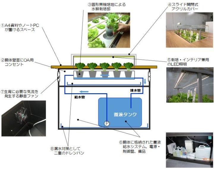 竹中工務店、植物工場技術を導入した「テーブルと野菜栽培を一体化した」ベジテーブルを開発