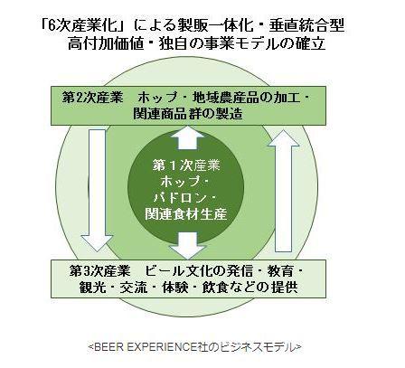 キリンと農林中金、国産ホップの生産法人BEER EXPERIENCE社に出資