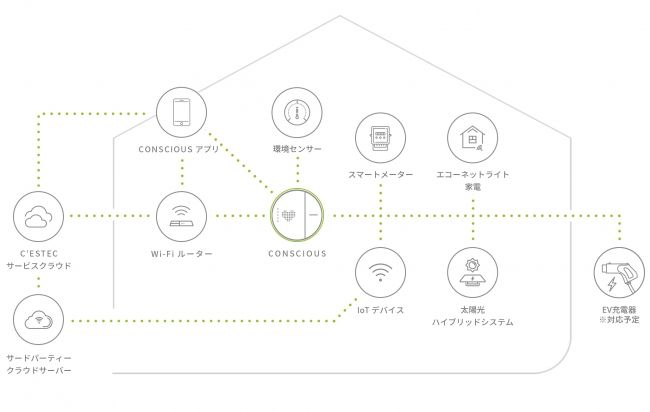 デルタ電子、IoT/AIスマートホーム商品を発表。植物工場キットやAmazon&Googleスピーカーとも連携可能