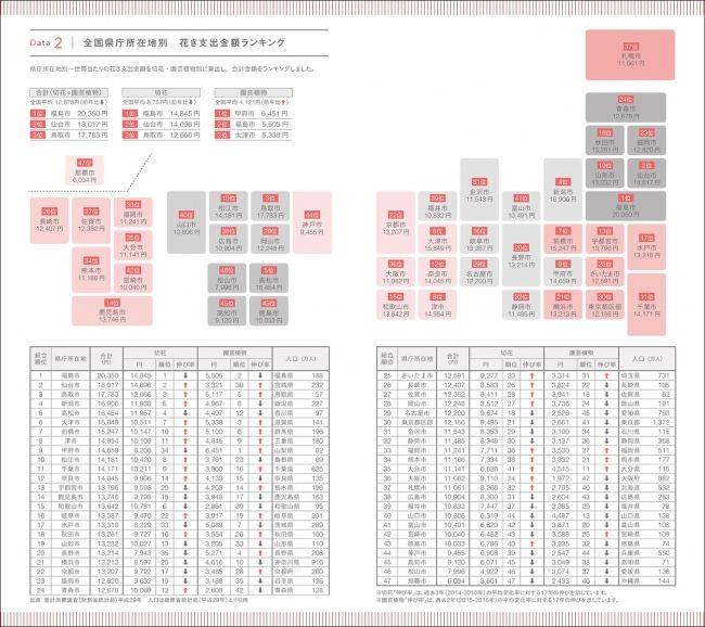 フラワービジネスに結びつく情報満載の「ビジネス手帳」花き業界唯一のシンクタンク、大田花き花の生活研究所がプロデュース