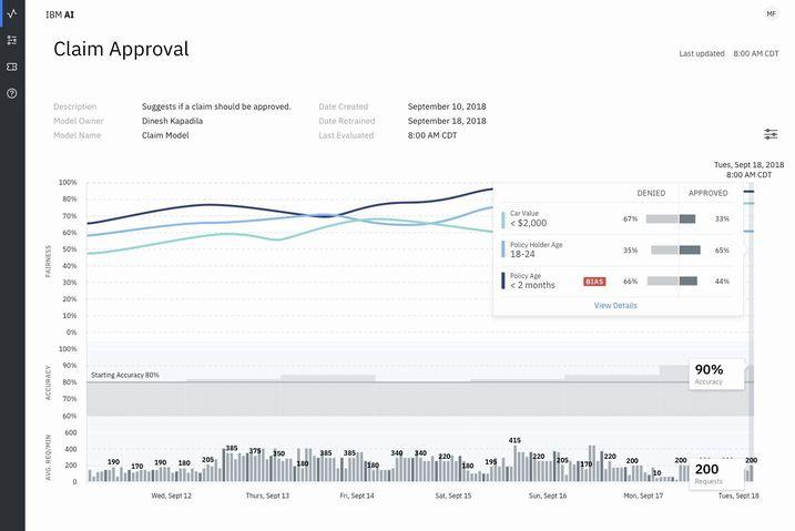 IBM、業種カスタマイズ型のAIツールセットを公開。農業ビッグデータもAIが解析