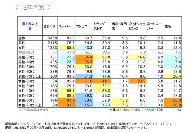 ネットスーパーの利用調査。普段の買い物利用としては2割程度の普及率