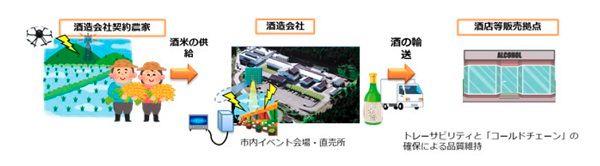 KDDI、会津若松市で5G・ドローンを活用した「日本酒造り」の実証事業を開始