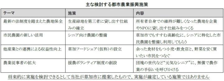 アグリメディア、埼玉県草加市の都市農業振興計画のコンサル業務を受注
